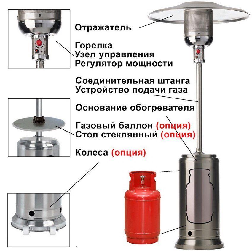 Réchauffeur à gaz sur gaz en bouteille: prix et ...